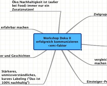 Mindmap II Kommunikationsstrategie