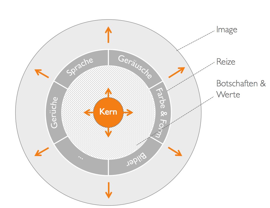 Markenmodell von em-faktor